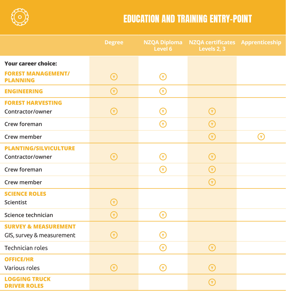 NZF 2657 Training and careers portal Entry and Training Entry Point Table